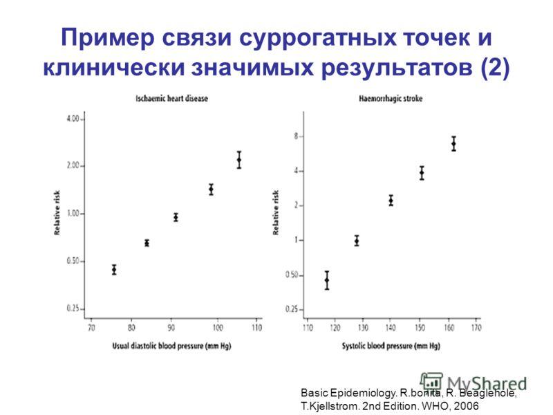 Пример связи суррогатных точек и клинически значимых результатов (2) Basic Epidemiology. R.bonita, R. Beaglehole, T.Kjellstrom. 2nd Edition. WHO, 2006