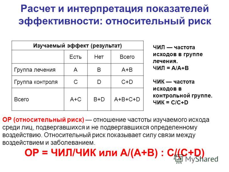 Расчет и интерпретация показателей эффективности: относительный риск Изучаемый эффект (результат) ЕстьНетВсего Группа леченияABA+B Группа контроляCDC+D ВсегоA+CB+DA+B+C+D ЧИЛ частота исходов в группе лечения. ЧИЛ = А/A+B ЧИК частота исходов в контрол