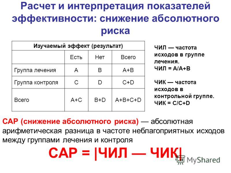 Расчет и интерпретация показателей эффективности: снижение абсолютного риска Изучаемый эффект (результат) ЕстьНетВсего Группа леченияABA+B Группа контроляCDC+D ВсегоA+CB+DA+B+C+D ЧИЛ частота исходов в группе лечения. ЧИЛ = А/A+B ЧИК частота исходов в