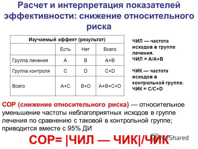 Расчет и интерпретация показателей эффективности: снижение относительного риска Изучаемый эффект (результат) ЕстьНетВсего Группа леченияABA+B Группа контроляCDC+D ВсегоA+CB+DA+B+C+D ЧИЛ частота исходов в группе лечения. ЧИЛ = А/A+B ЧИК частота исходо