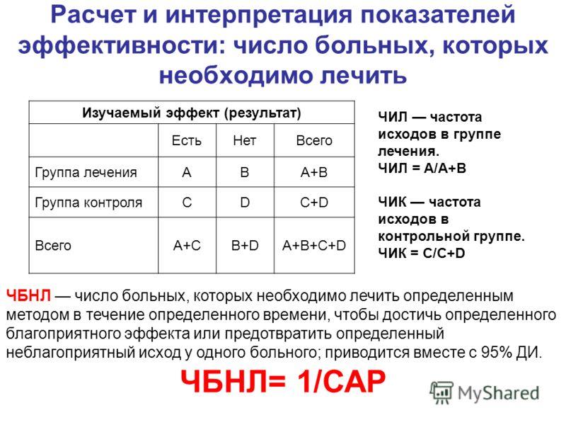 Расчет и интерпретация показателей эффективности: число больных, которых необходимо лечить Изучаемый эффект (результат) ЕстьНетВсего Группа леченияABA+B Группа контроляCDC+D ВсегоA+CB+DA+B+C+D ЧИЛ частота исходов в группе лечения. ЧИЛ = А/A+B ЧИК час