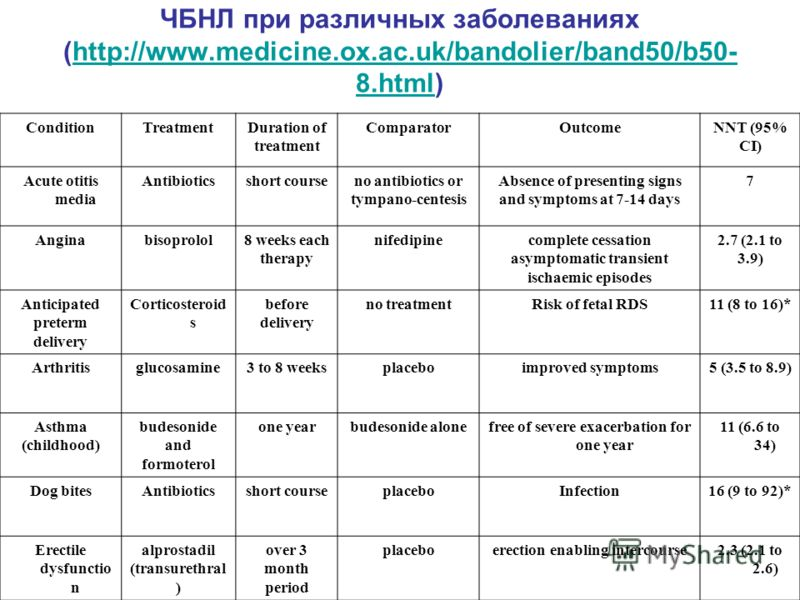 ЧБНЛ при различных заболеваниях (http://www.medicine.ox.ac.uk/bandolier/band50/b50- 8.html)http://www.medicine.ox.ac.uk/bandolier/band50/b50- 8.html ConditionTreatmentDuration of treatment ComparatorOutcomeNNT (95% CI) Acute otitis media Antibioticss