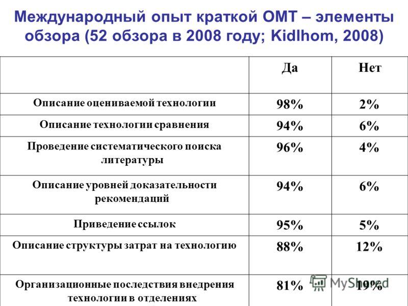Международный опыт краткой ОМТ – элементы обзора (52 обзора в 2008 году; Kidlhom, 2008) ДаНет Описание оцениваемой технологии 98%2% Описание технологии сравнения 94%6% Проведение систематического поиска литературы 96%4% Описание уровней доказательнос
