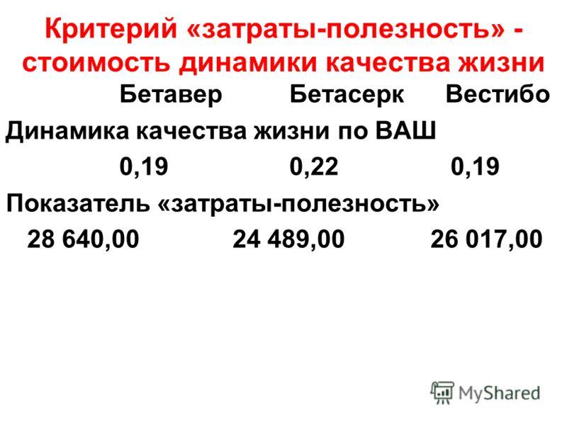 Критерий «затраты-полезность» - стоимость динамики качества жизни Бетавер Бетасерк Вестибо Динамика качества жизни по ВАШ 0,19 0,22 0,19 Показатель «затраты-полезность» 28 640,00 24 489,00 26 017,00