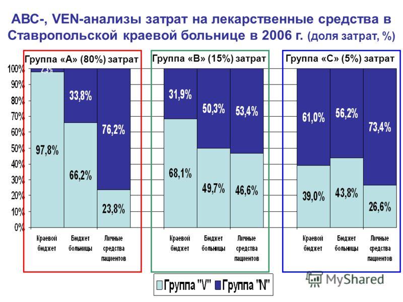 Группа «А» (80%) затрат Группа «В» (15%) затратГруппа «С» (5%) затрат АВС-, VEN-анализы затрат на лекарственные средства в Ставропольской краевой больнице в 2006 г. (доля затрат, %)