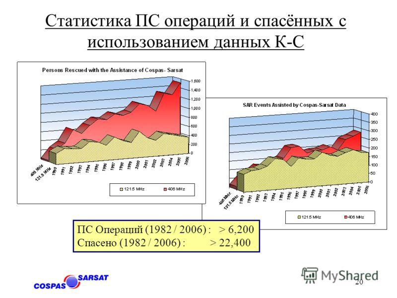 19 Географическое распределение поисково-спасательных операций с применением Коспас-Сарсат в 2006 г. ПС операций:452 Спасено чел.:1,881