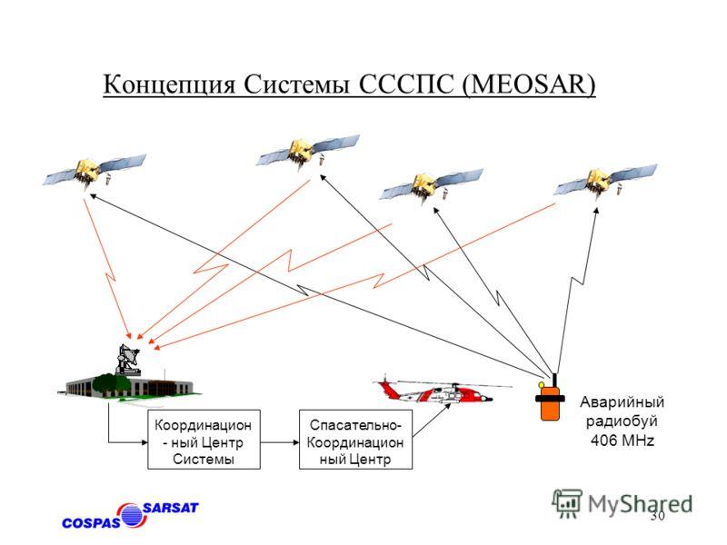 29 Средне-орбитальной спутниковая система поиска и спасания (СССПС) - MEOSAR