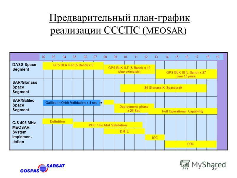 32 Система MEOSAR 406 MHz СПС/Galileo Обратный канал