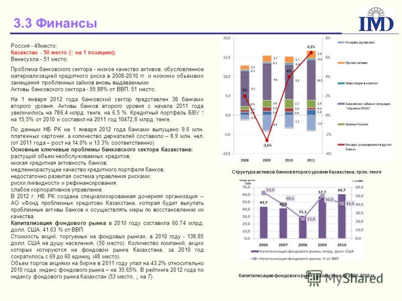 3.3 Финансы Россия - 49место; Казахстан - 50 место ( на 1 позицию); Венесуэла - 51 место. Проблема банковского сектора - низкое качество активов, обусловленное материализацией кредитного риска в 2008-2010 гг. и низкими объемами замещения проблемных з