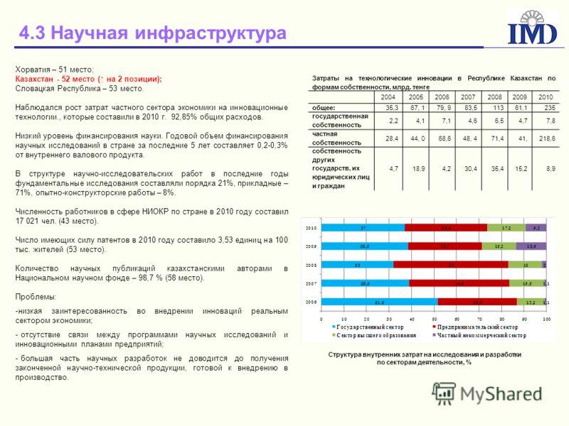4.3 Научная инфраструктура Хорватия – 51 место; Казахстан - 52 место ( на 2 позиции); Словацкая Республика – 53 место. Наблюдался рост затрат частного сектора экономики на инновационные технологии., которые составили в 2010 г. 92,85% общих расходов.