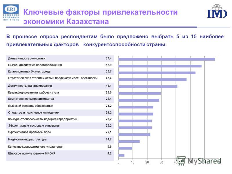 Ключевые факторы привлекательности экономики Казахстана В процессе опроса респондентам было предложено выбрать 5 из 15 наиболее привлекательных факторов конкурентоспособности страны. Динамичность экономики67,4 Выгодная система налогообложения57,9 Бла