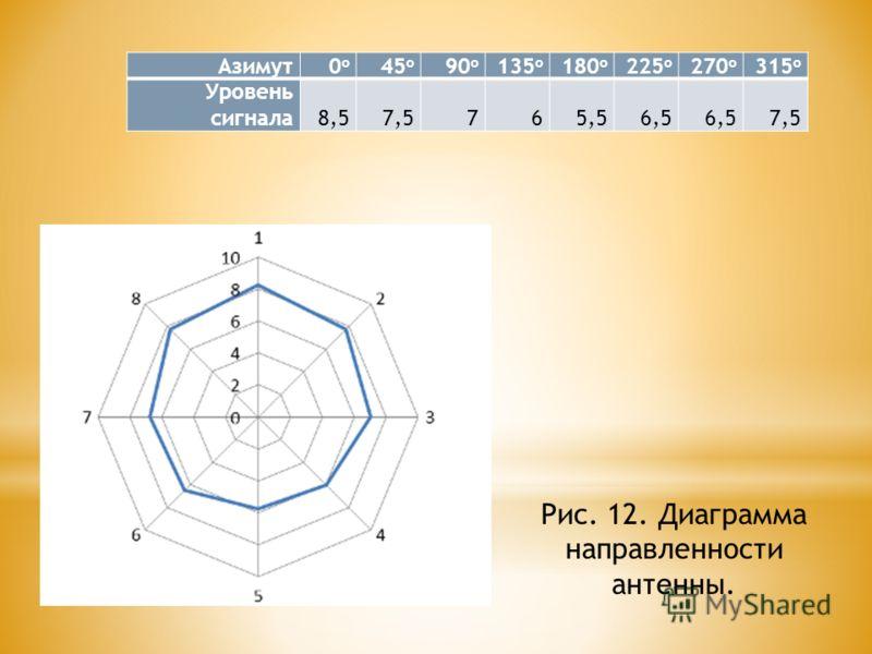 Азимут 0о0о 45 о 90 о 135 о 180 о 225 о 270 о 315 о Уровень сигнала 8,57,5765,56,5 7,5 Рис. 12. Диаграмма направленности антенны.