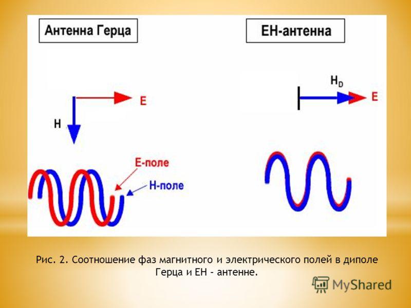Рис. 2. Соотношение фаз магнитного и электрического полей в диполе Герца и ЕН – антенне.