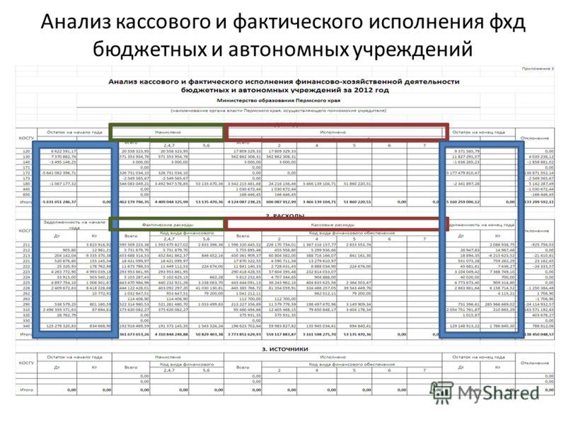 Анализ кассового и фактического исполнения фхд бюджетных и автономных учреждений
