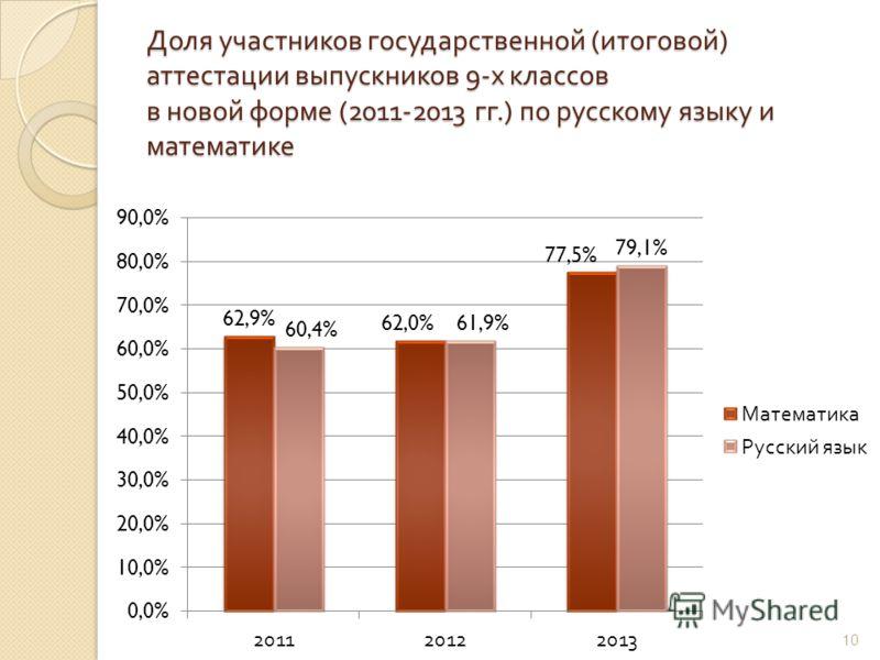 Доля участников государственной ( итоговой ) аттестации выпускников 9- х классов в новой форме (2011-2013 гг.) по русскому языку и математике 10