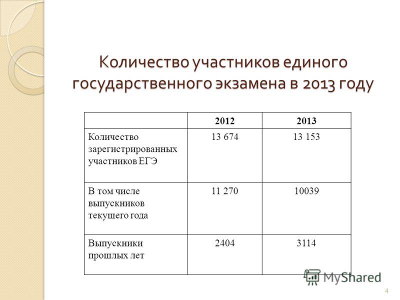 Количество участников единого государственного экзамена в 2013 году 20122013 Количество зарегистрированных участников ЕГЭ 13 67413 153 В том числе выпускников текущего года 11 27010039 Выпускники прошлых лет 24043114 4