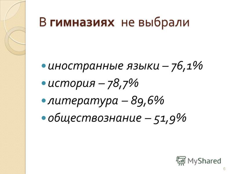 В гимназиях не выбрали иностранные языки – 76,1% история – 78,7% литература – 89,6% обществознание – 51,9% 6