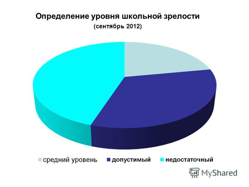 Определение уровня школьной зрелости (сентябрь 2012)