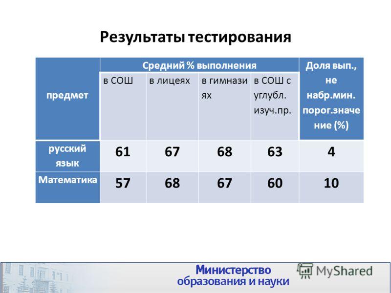 Результаты тестирования предмет Средний % выполнения Доля вып., не набр.мин. порог.значе ние (%) в СОШв лицеях в гимнази ях в СОШ с углубл. изуч.пр. русский язык 616768634 Математика 5768676010