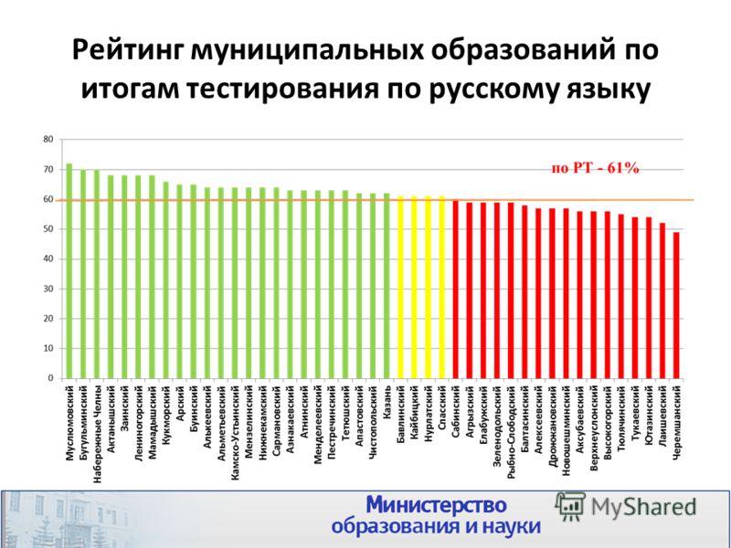 Рейтинг муниципальных образований по итогам тестирования по русскому языку