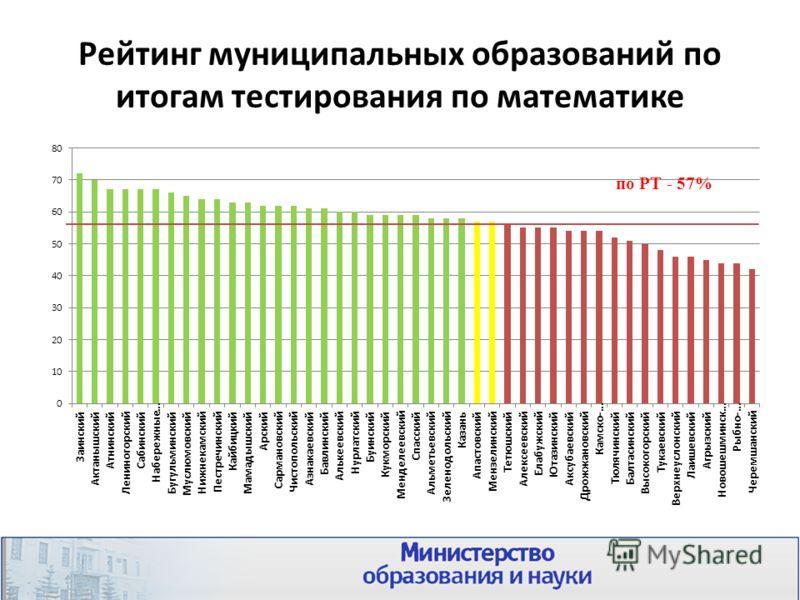 Рейтинг муниципальных образований по итогам тестирования по математике