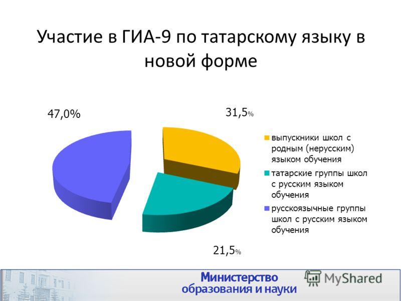 Участие в ГИА-9 по татарскому языку в новой форме