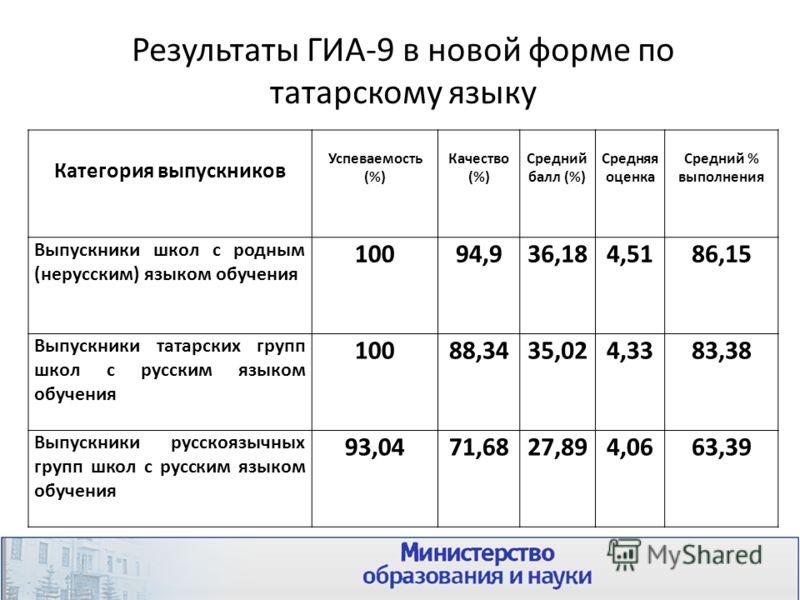 Результаты ГИА-9 в новой форме по татарскому языку Категория выпускников Успеваемость (%) Качество (%) Средний балл (%) Средняя оценка Средний % выполнения Выпускники школ с родным (нерусским) языком обучения 10094,936,184,5186,15 Выпускники татарски