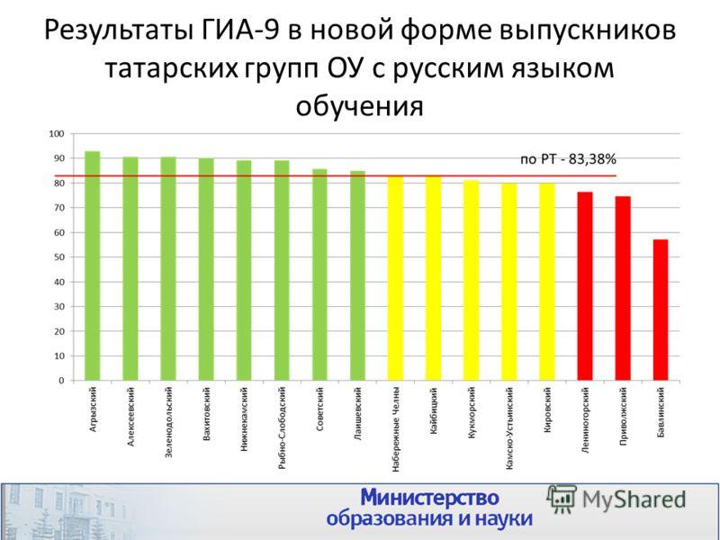 Результаты ГИА-9 в новой форме выпускников татарских групп ОУ с русским языком обучения