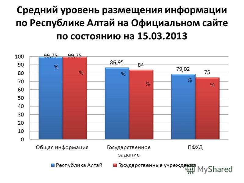 Средний уровень размещения информации по Республике Алтай на Официальном сайте по состоянию на 15.03.2013 %