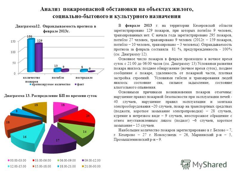 Анализ пожароопасной обстановки на объектах жилого, социально-бытового и культурного назначения В феврале 2013 г. на территории Кемеровской области зарегистрировано 129 пожаров, при которых погибло 9 человек, травмированных нет. С начала года зарегис