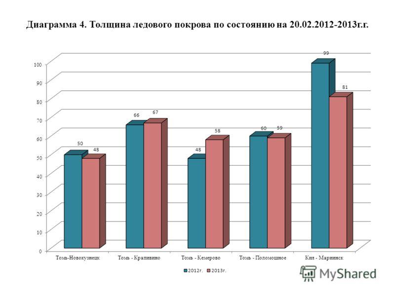 Диаграмма 4. Толщина ледового покрова по состоянию на 20.02.2012-2013г.г.