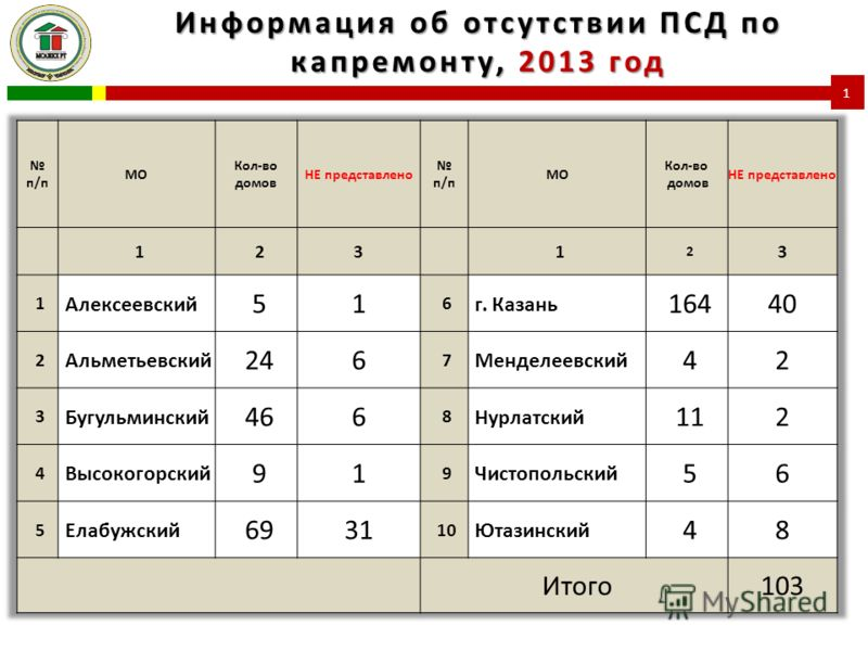 Информация об отсутствии ПСД по капремонту, 2013 год 1