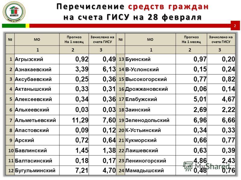 Перечисление средств граждан на счета ГИСУ на 28 февраля 2