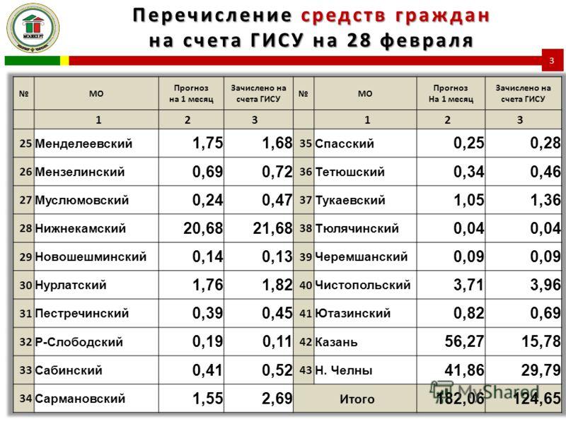 Перечисление средств граждан на счета ГИСУ на 28 февраля 3