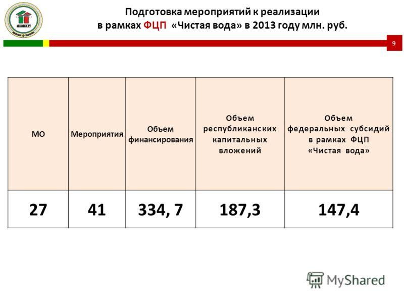 Подготовка мероприятий к реализации в рамках ФЦП «Чистая вода» в 2013 году млн. руб. 9 МОМероприятия Объем финансирования Объем республиканских капитальных вложений Объем федеральных субсидий в рамках ФЦП «Чистая вода» 2741334, 7187,3147,4