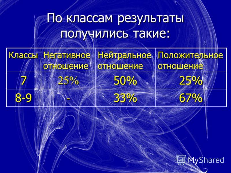 По классам результаты получились такие: Классы Негативное отношение Нейтральное отношение Положительное отношение 725%50%25% 8-9-33%67%