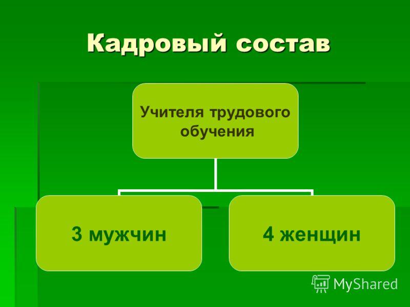 Кадровый состав Учителя трудового обучения 3 мужчин4 женщин