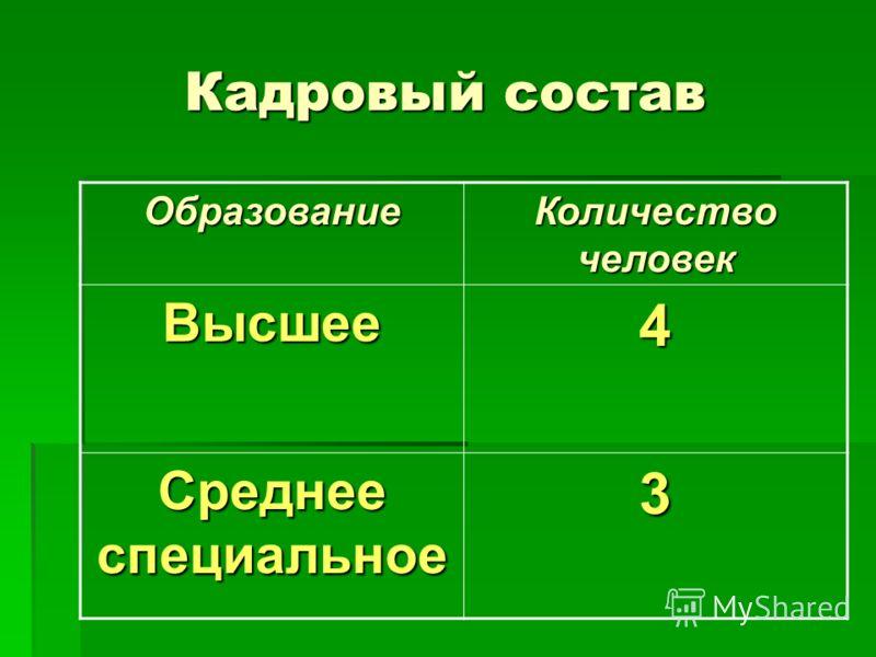 Кадровый состав Образование Количество человек Высшее4 Среднее специальное 3