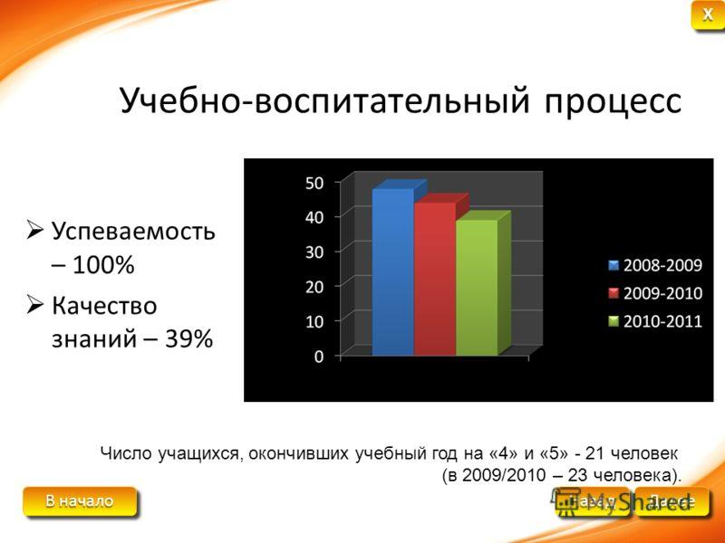 В начало В начало В начало В начало Далее Назад XXXX XXXX Учебно-воспитательный процесс Успеваемость – 100% Качество знаний – 39% Число учащихся, окончивших учебный год на «4» и «5» - 21 человек (в 2009/2010 – 23 человека).
