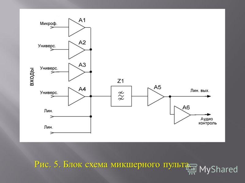 Рис. 5. Блок схема микшерного пульта.