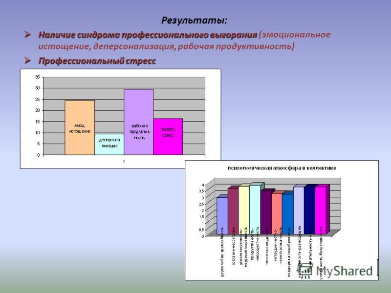 Результаты: Наличие синдрома профессионального выгорания Наличие синдрома профессионального выгорания (эмоциональное истощение, деперсонализация, рабочая продуктивность) Профессиональный стресс Профессиональный стресс