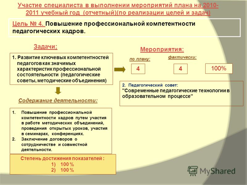 Задачи: Мероприятия: Участие специалиста в выполнении мероприятий плана на 2010- 2011 учебный год (отчетный)(по реализации целей и задач) Цель 4. Повышение профессиональной компетентности педагогических кадров. 100% Степень достижения показателей : 1