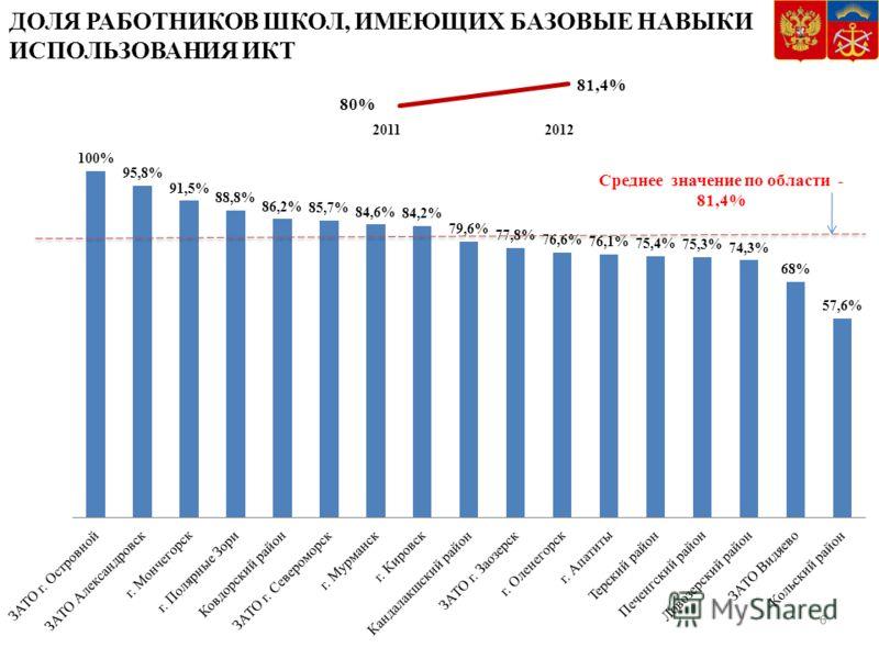 ДОЛЯ РАБОТНИКОВ ШКОЛ, ИМЕЮЩИХ БАЗОВЫЕ НАВЫКИ ИСПОЛЬЗОВАНИЯ ИКТ 6 2011 Среднее значение по области - 81,4%