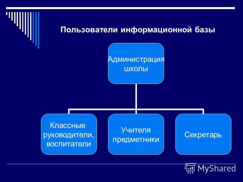 Пользователи информационной базы Администрация школы Классные руководители, воспитатели Учителя предметники Секретарь