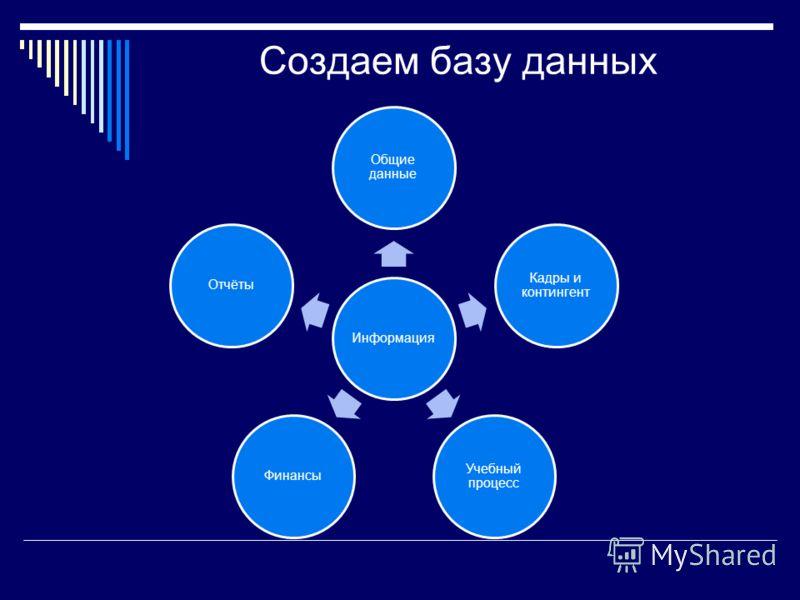 Создаем базу данных Информация Общие данные Кадры и контингент Учебный процесс ФинансыОтчёты