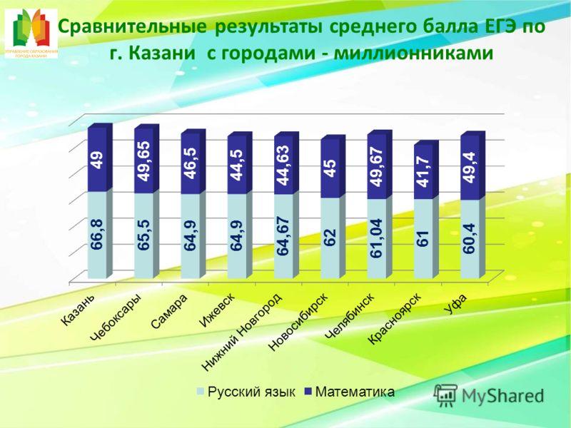 Сравнительные результаты среднего балла ЕГЭ по г. Казани с городами - миллионниками