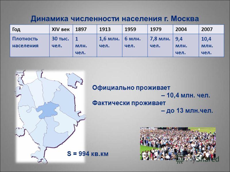 ГодXIV век189719131959197920042007 Плотность населения 30 тыс. чел. 1 млн. чел. 1,6 млн. чел. 6 млн. чел. 7,8 млн. чел. 9,4 млн. чел. 10,4 млн. чел. Официально проживает – 10,4 млн. чел. Фактически проживает – до 13 млн.чел. Динамика численности насе