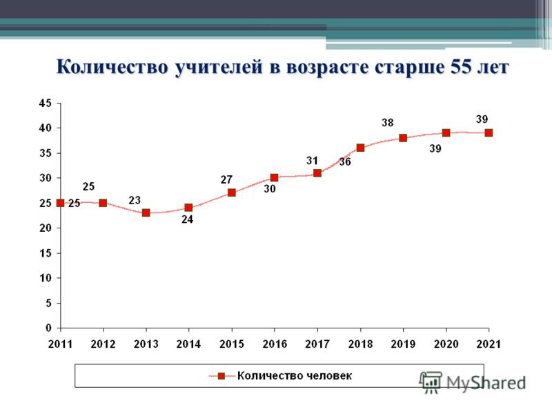 Количество учителей в возрасте старше 55 лет