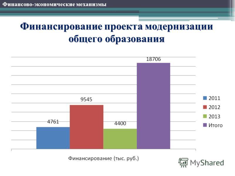 Финансирование проекта модернизации общего образования Финансово-экономические механизмы