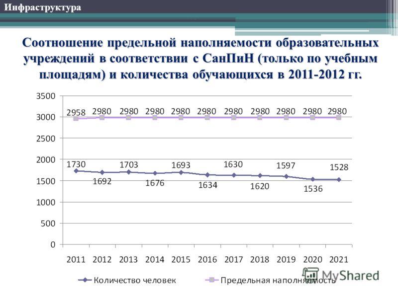 Соотношение предельной наполняемости образовательных учреждений в соответствии с СанПиН (только по учебным площадям) и количества обучающихся в 2011-2012 гг. Инфраструктура